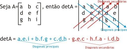 O Cálculo do Determinante