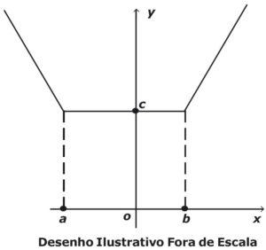 Gráfico de função modular