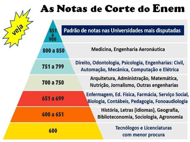 Pirâmide das notas de corte do Enem
