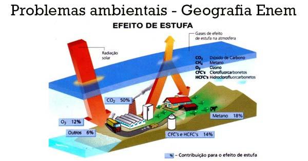 O Efeito Estufa - Problemas Ambientais