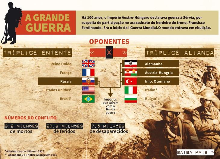 Fonte: http://www.forte.jor.br/2014/07/28/primeira-guerra-mundial-acelerou-modernizacao-das-forcas-armadas-no-brasil/