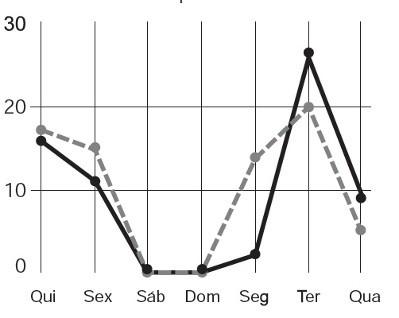 Questão com interpretação de gráficos no Enem de 2012
