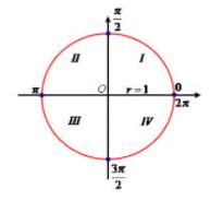 Ângulos no ciclo trigonométrico