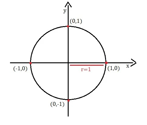 Ciclo trigonométrico
