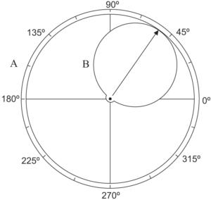 Exercício sobre ciclo trigonométrico
