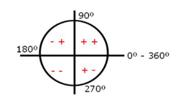 Quadrantes do ciclo trigonométrico