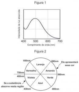 grafico-compr-onda-roda-cores