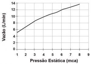grafico-pressao-vazao