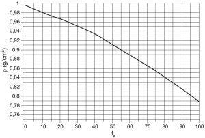 grafico-variacao-densidade-versus-fracao-percentual