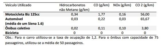 tabela-de-poluicao-por-modal-mobilidade-urbana