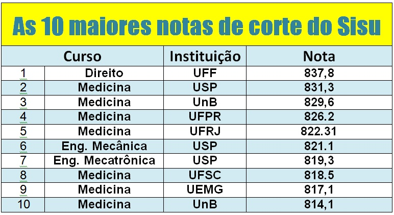 As 10 maiores notas de corte do Sisu
