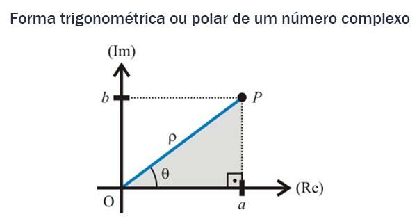 forma trigonométrica