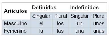 artigos, contrações e artigo neutro lo \u2013 espanhol enem blog do enem