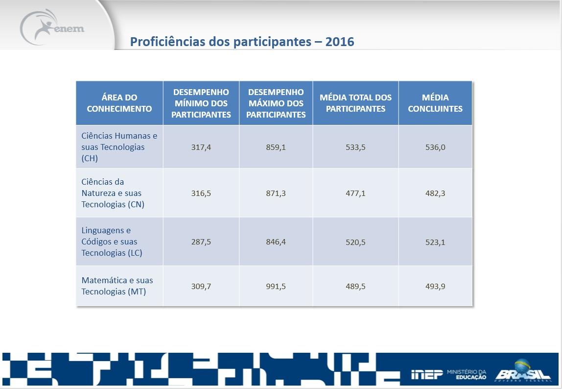 proficiências resultado enem 2016