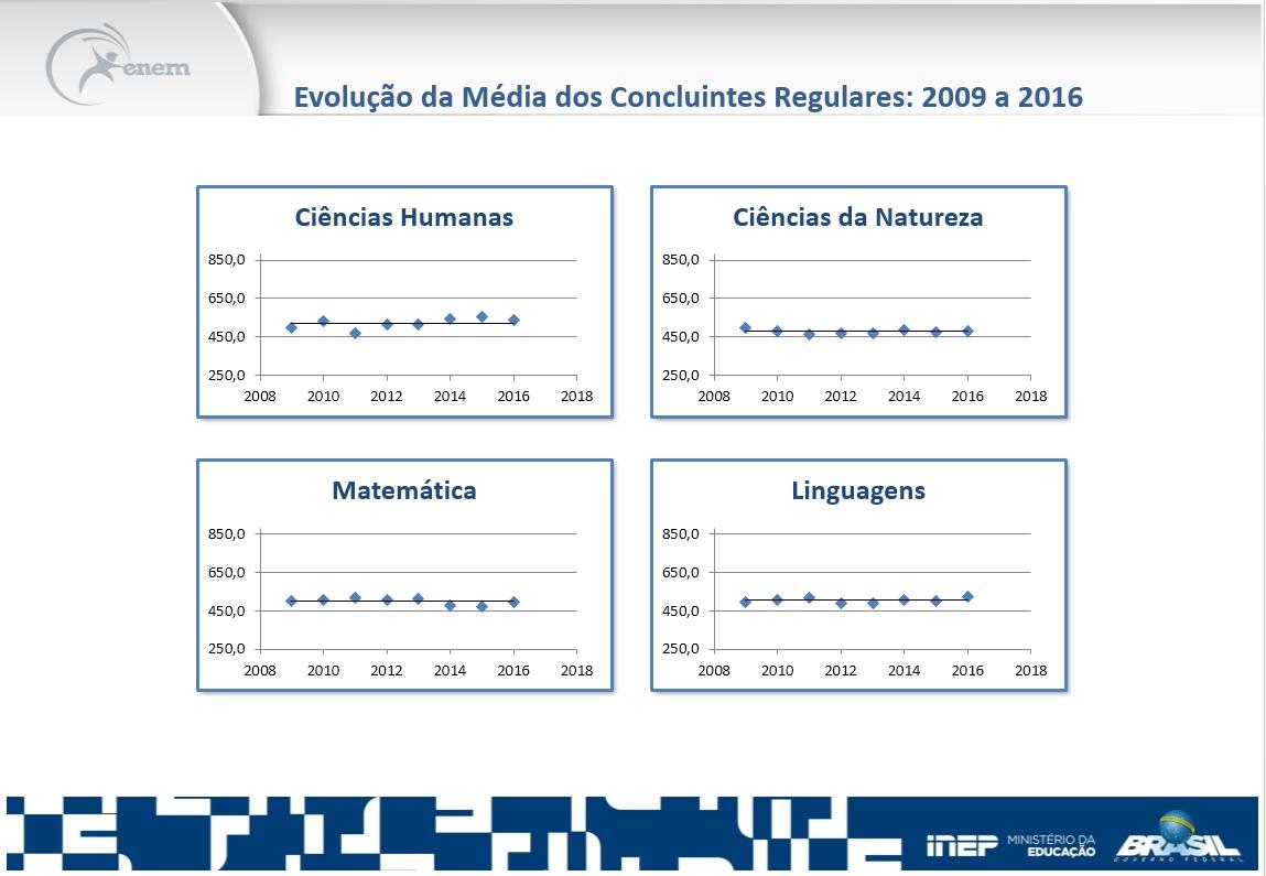 evolução média resultado enem 2016