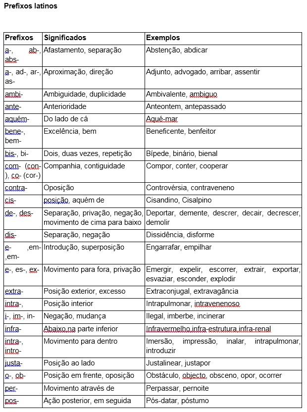 Prefixos e Sufixos no Enem