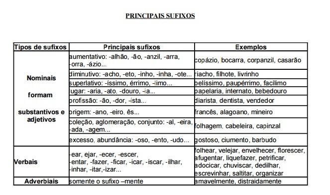 Morfemas, Prefixos e Sufixos