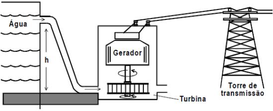 Transformação de energia numa usina