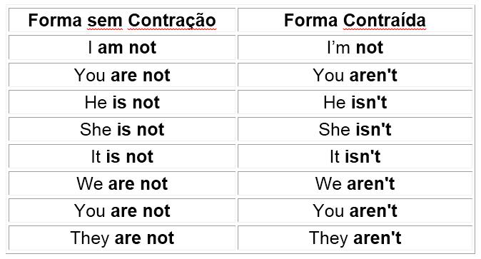 Verbo To Be Revisão De Inglês Para O Exame Nacional Do Ensino Médio