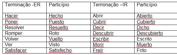 Os verbos no Particípio - espanhol Enem