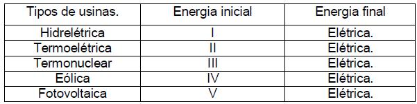 Tabela de transformação de energia