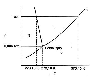 Diagrama de fases simulado enem online de qumica com 10 questes a figura abaixo mostra o diagrama de fases da gua em que s l e v representam slido lquido e vapor respectivamente ccuart Image collections