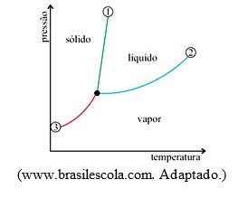 Diagrama de fases simulado enem online de qumica com 10 questes examine o diagrama de fases da gua ccuart Image collections