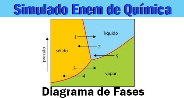 Resumo e Simulado de Química sobre O Diagrama de Fases
