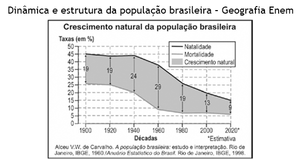 estrutura da populacao brasileira