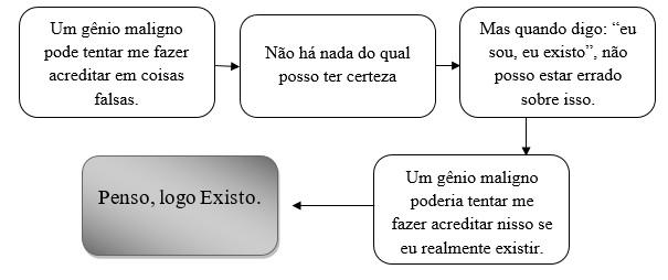 esquema racionalismo cartesiano