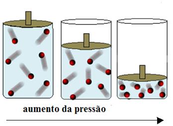 pressão - estado dos gases
