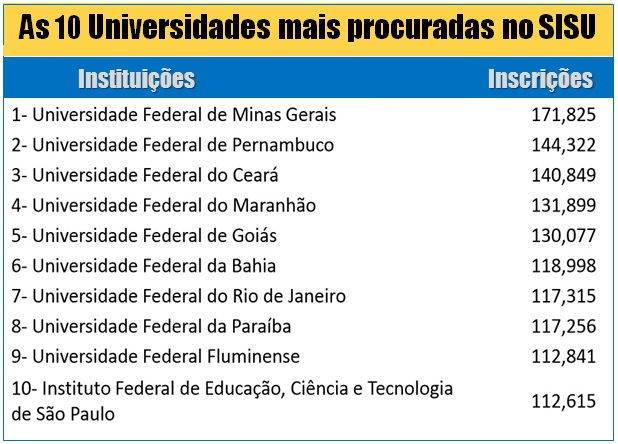 As 10 Universidades mais procuradas no Sisu