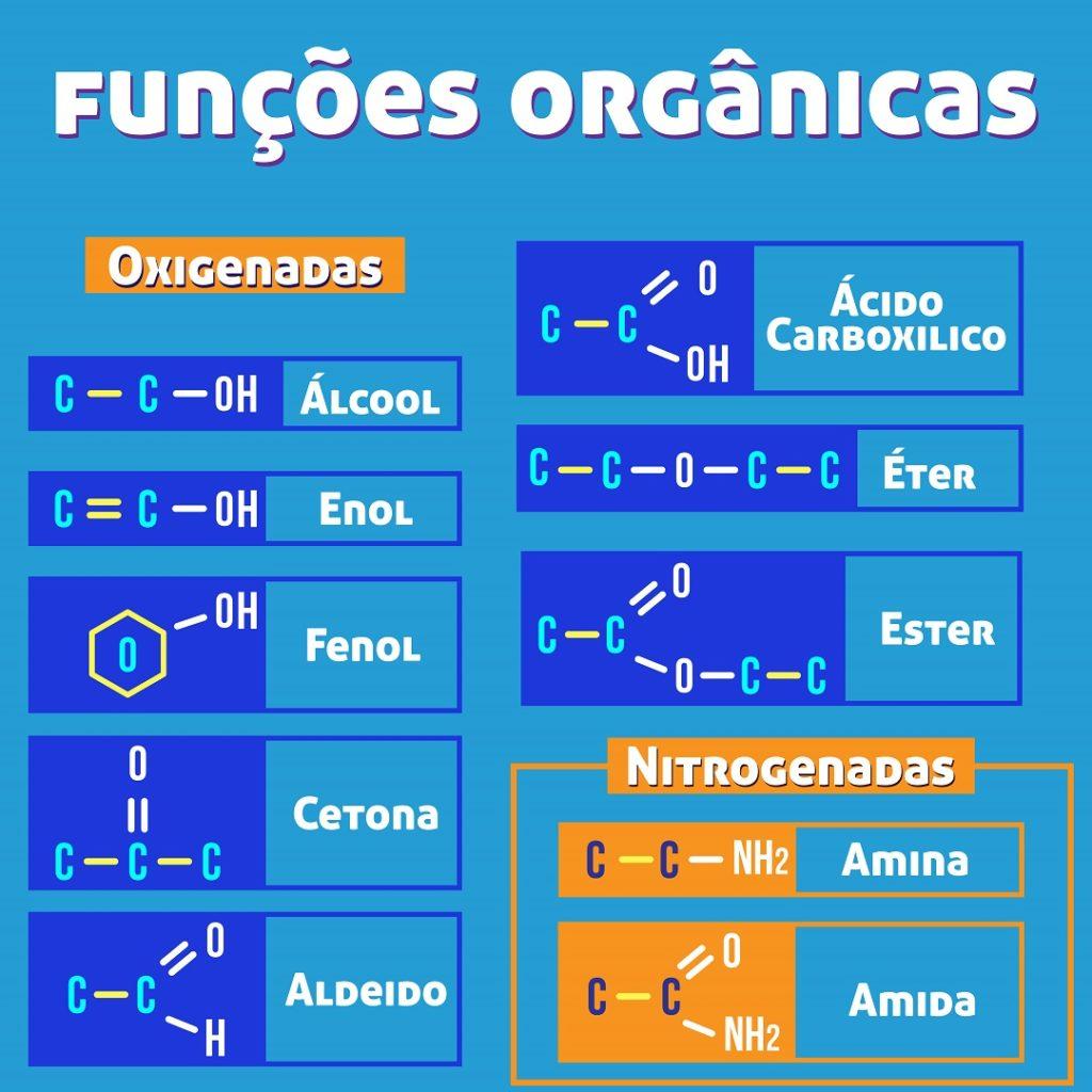 Funções orgânicas - exercícios sobre compostos orgânicos
