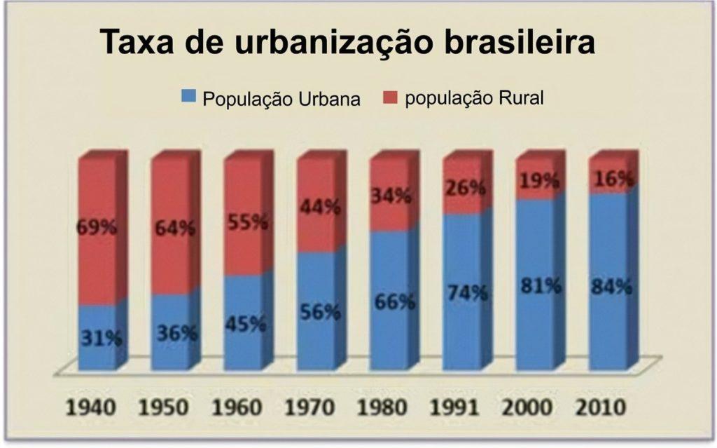 Gráfico - Exercícios sobre urbanização brasileira