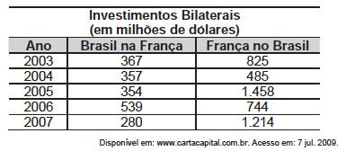 interpretação de tabelas e gráficos - investimentos bilaterais