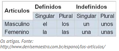 simulado de artículo neutro lo teste seus conhecimentos sobre espanholcomo você pode ver na tabela, o único artigo que é um pouquinho diferente do esperado por um brasileiro é o \u201co\u201d (el) os demais são bastante semelhantes