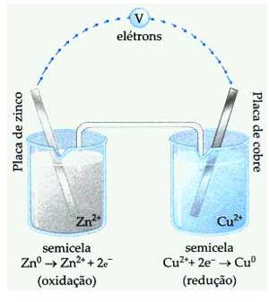 Pilha de Daniell - exercícios sobre eletroquímica