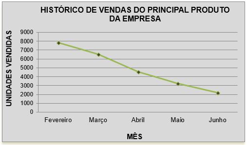 interpretação de tabelas e gráficos - histórico vendas