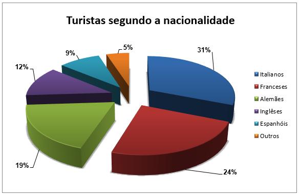 gráfico de setores, gráfico de pizza, gráfico - interpretação de tabelas e gráficos
