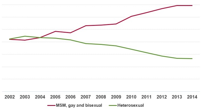O Crescimento da AIDS entre os jovens - temas de redação.