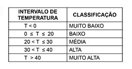 tabela equacao segundo grau