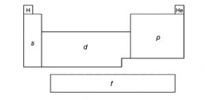 tabela periódica exercício