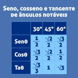 tabela de razões trigonométricas