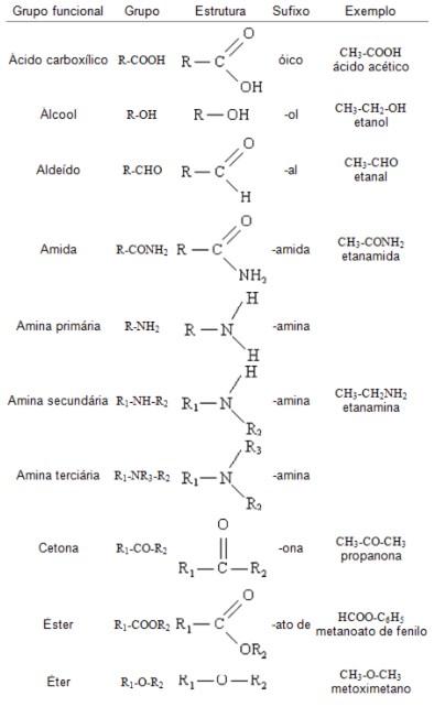 tabela de funções orgânicas