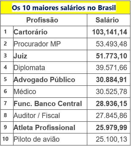 Os 10 maiores salários no Brasil