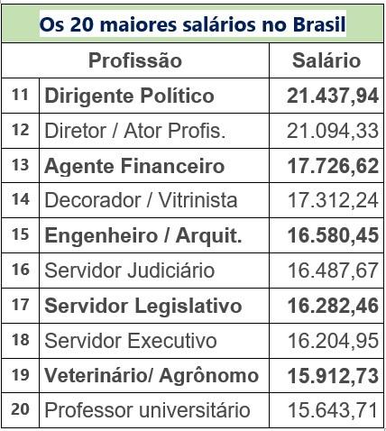 Os maiores salários no Brasil. Como será no mundo pós-pandemia?