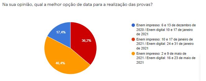 adiamento do enem 2020: resultado da enquete