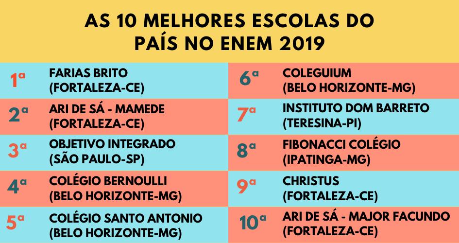 As 10 melhores escolas do país no Enem 2019 - Resultado do Enem por escolas