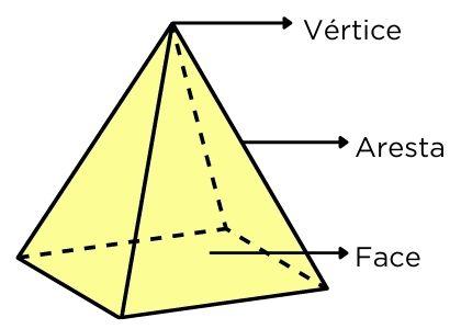 Partes de um poliedro