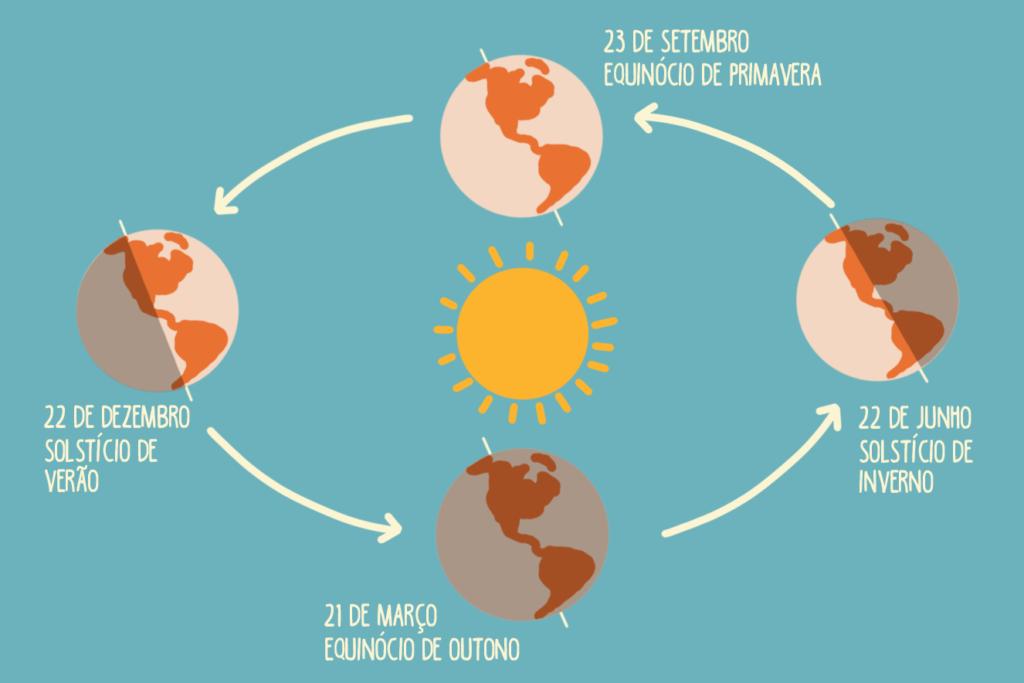 Representação do equinócio de outono